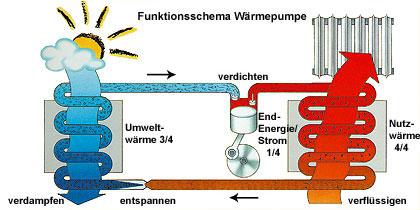 Wärmepumpen nutzen Umweltenergie zu Heizzwecken - Funktionsschema der Wärmepumpe